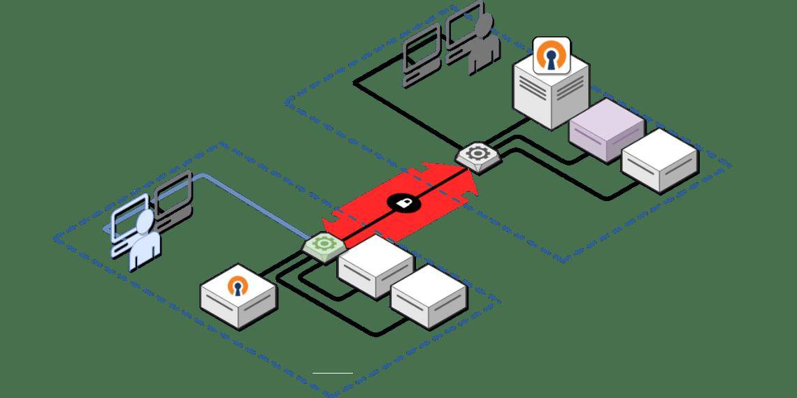 OpenVPN Network Diagram